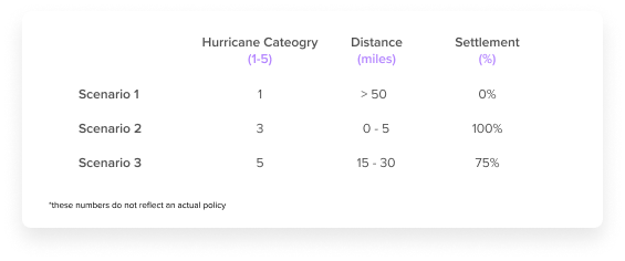 chart with hurricane category, distance and % settlement (3 scenarios)